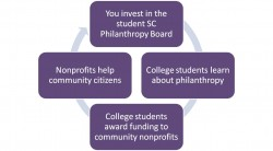 Philanthropy Cycle